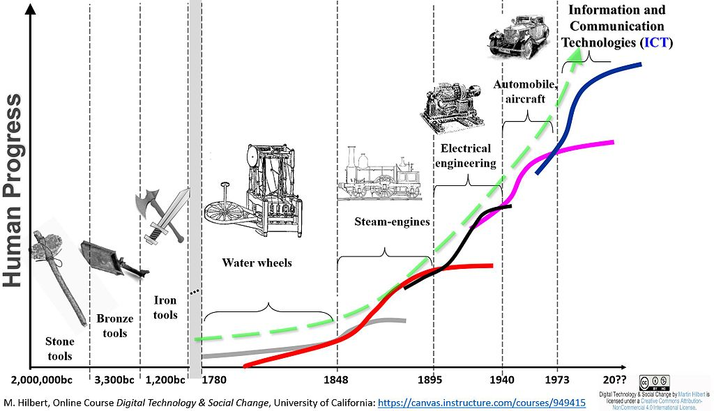 evolution-of-engineering